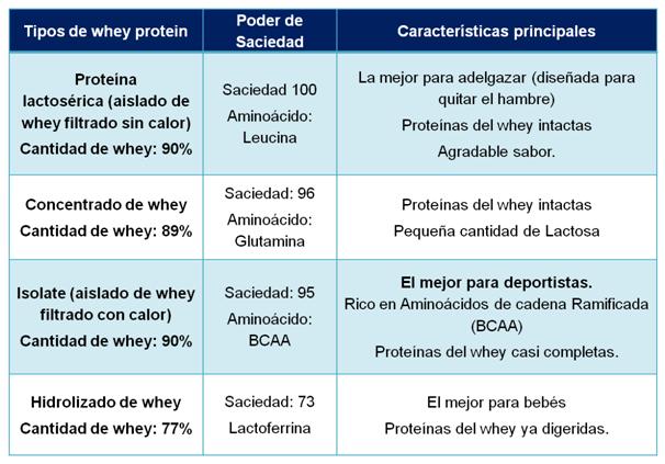 dieta con batidos de proteinas
